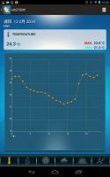Aplikacja Weather@Home na Androida - wykres temperatury