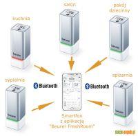 """Aplikacja """"Beurer FreshRoom"""" - liczba obsługiwanych termohigrometrów"""