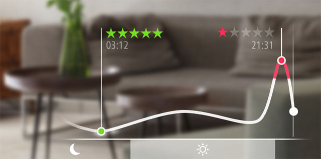 Eve Room - wykres w aplikacji