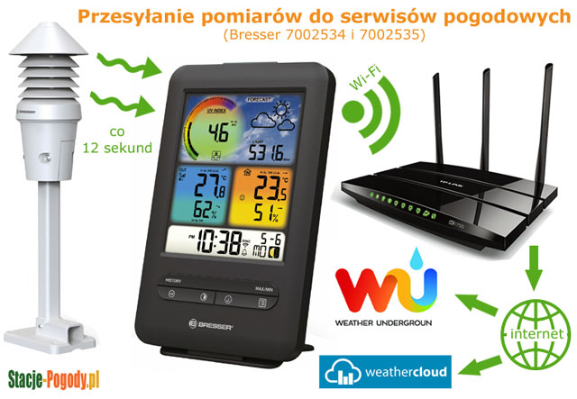 Bresser 7002534 i 7002535 - przesyłanie pomiarów do serwisów pogodowych