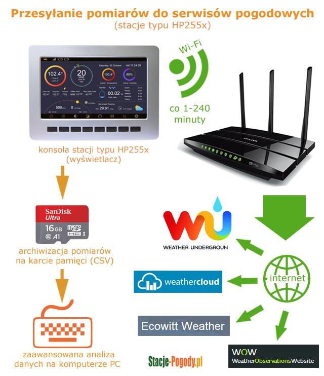 Przesyłanie pomiarów do serwisów pogodowych (stacje typu HP255x)