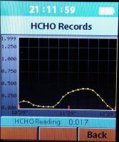 Wykres HCHO