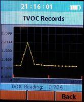 Wykres TVOC