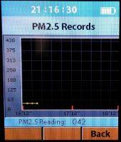 Wykres PM 2.5