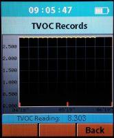 Webber SP86 - wykres TVOC (maksymalne wartości)